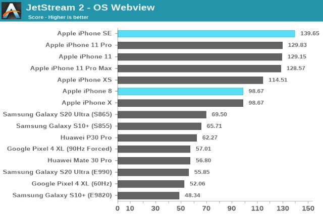 iPhone SE 2020 Benchmark testinde ortalığı yıktı!
